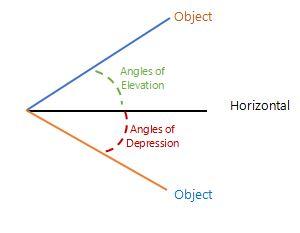 Angles of Elevation & Depression