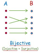 Bijective Function Surjective Injective