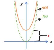 Function Transformations Example 1