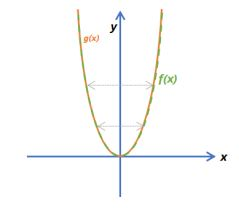 Function Transformations Example 10