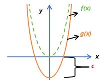Function Transformations Example 2
