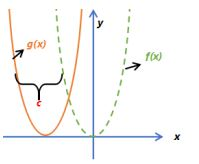 Function Transformations Example 3