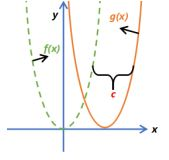 Function Transformations Example 4