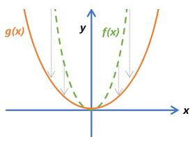 Function Transformations Example 5