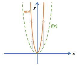 Function Transformations Example 6