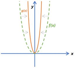 Function Transformations Example 7