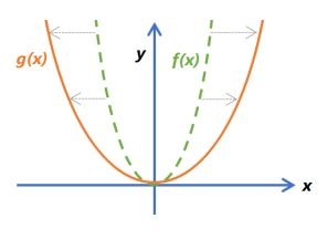 Function Transformations Example 8