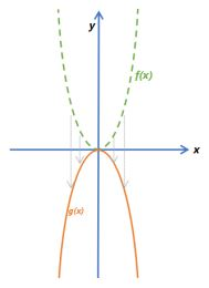 Function Transformations Example 9