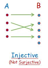 Injective Function not Surjective