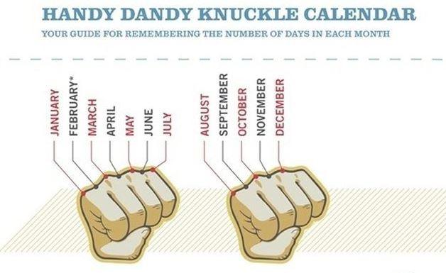 Knuckle Method