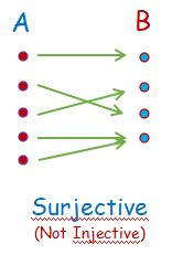 Surjective Function not Injective