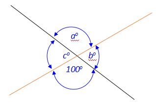 Vertical Angles Example