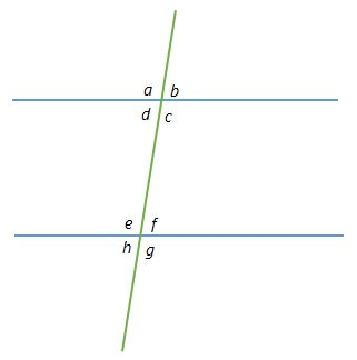 Finding Parallel Lines