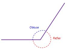 Obtuse and Reflex Angle