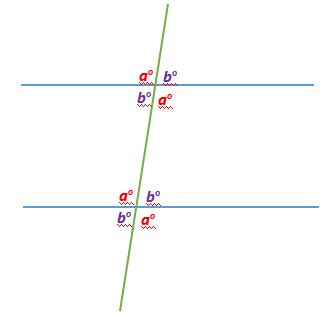 Parallel Lines Pairs of Angles