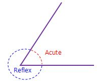 Reflex and Acute Angles