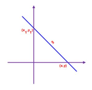 Linear Equation Point-Slope Form