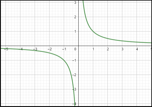 Continuous Function A
