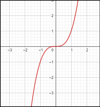 Continuous Function B
