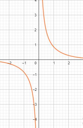 Hyperbolic cosecant