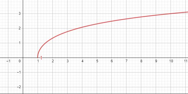 Hyperbolic cosine denoted