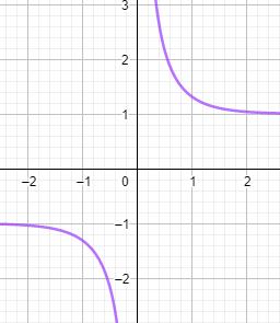 Hyperbolic cotangent