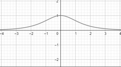 Hyperbolic secant