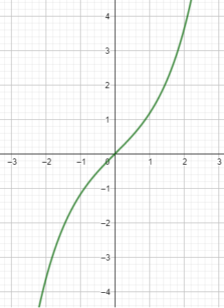Hyperbolic sine