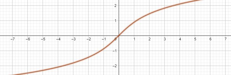 Hyperbolic sines denoted