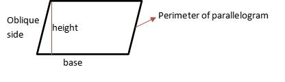 Perimeter of Parallelogram