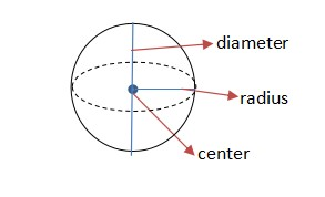 Definition of Sphere